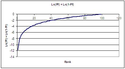 The Result Of Multiplying Sum LnPf And Ln1 Pf By Pi 2 Yeilds Elemental Anderson Darling Statistic ADi This Is Shown Graphically