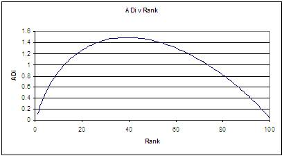 26 The Two Graphs Below Illustrate Difference Between Values Of ADi For A Curve Which Matches Underlying Dataset And Test Curves In